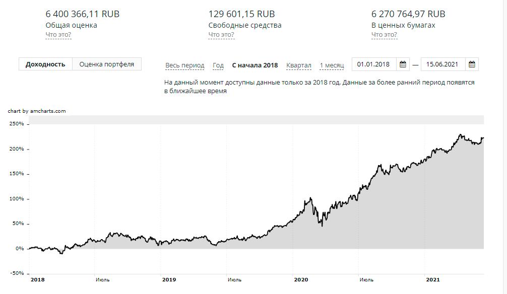 Доходность моего портфеля инвестиций с 2018-го года