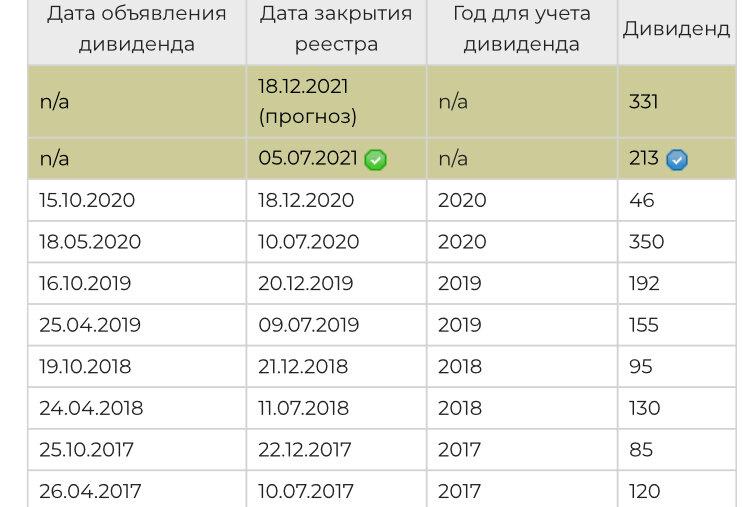 лукойл дивиденды 2021 последние новости